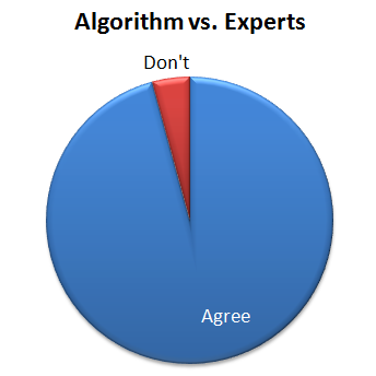 algorithm-vs-experts